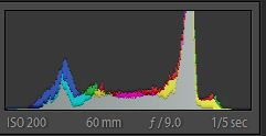 colour channels in the histogram and 'good' white balance