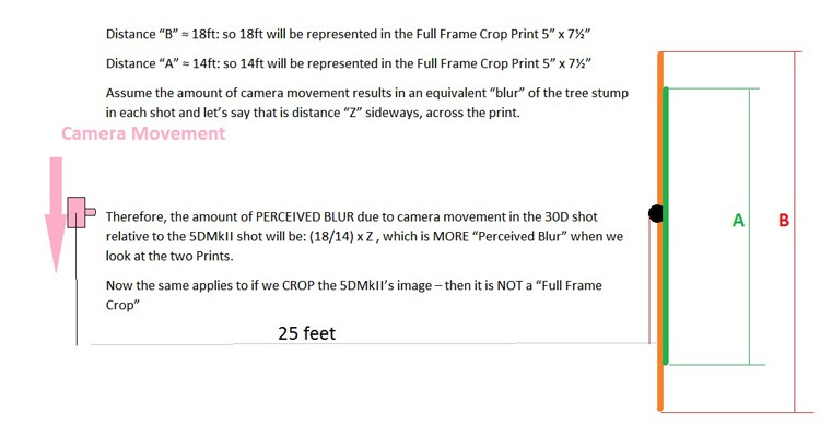 Focal length and crop factor