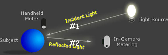 Exposure vs Light Intensity vs Distance - something I have wondered about forever
